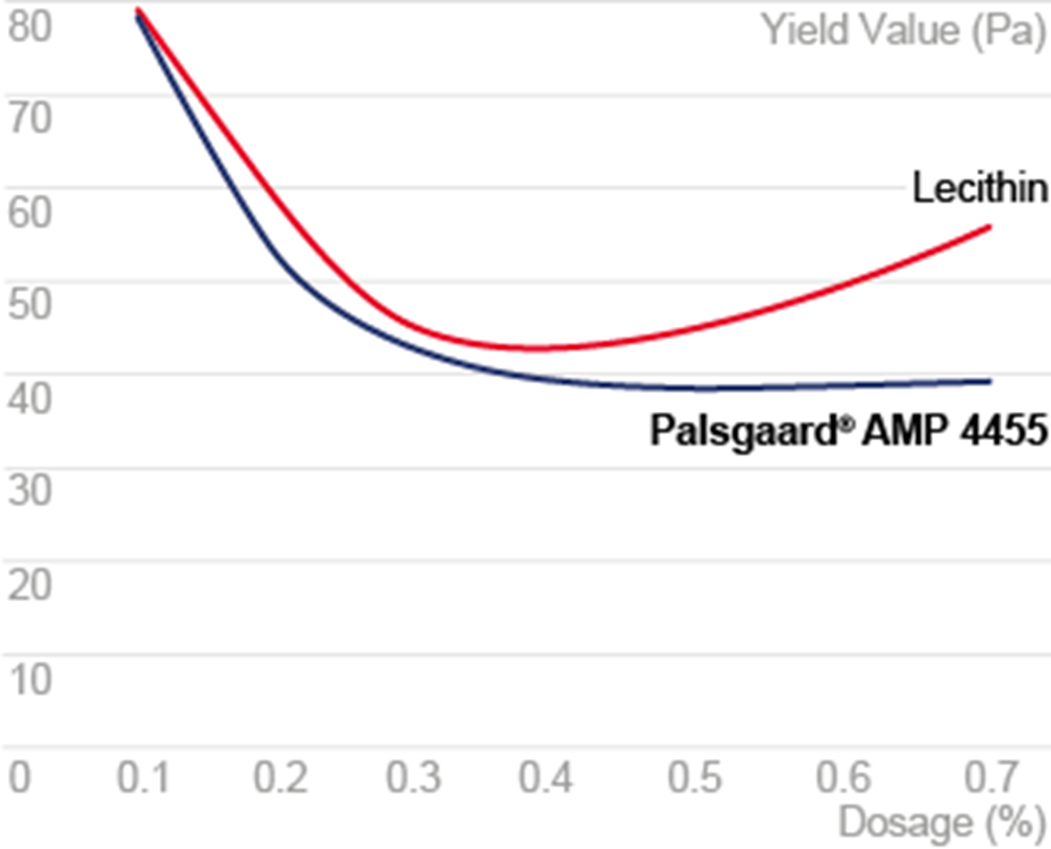 Yield Value Palsgaard AMP 4455 Vs Lecithin 5