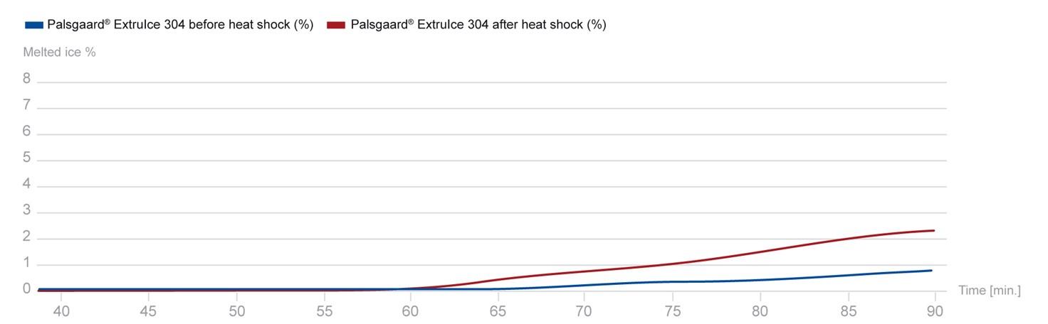 Melt Down Curve, Palsgaard Extruice 304