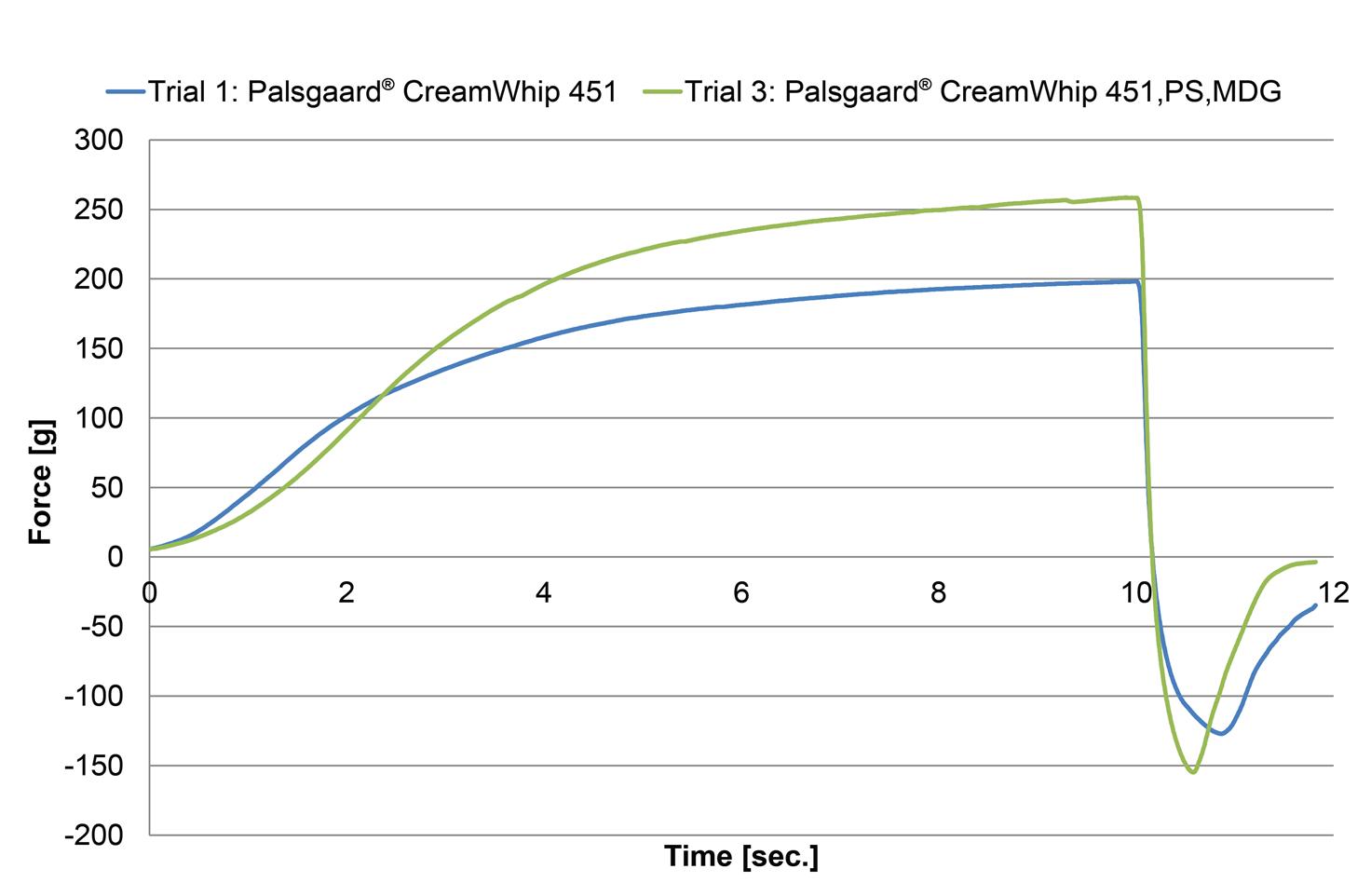 Figure 4 Hardness Of Whipped Imitation Cream