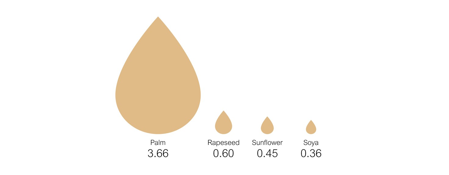 Palm Oil Vs Other Oils