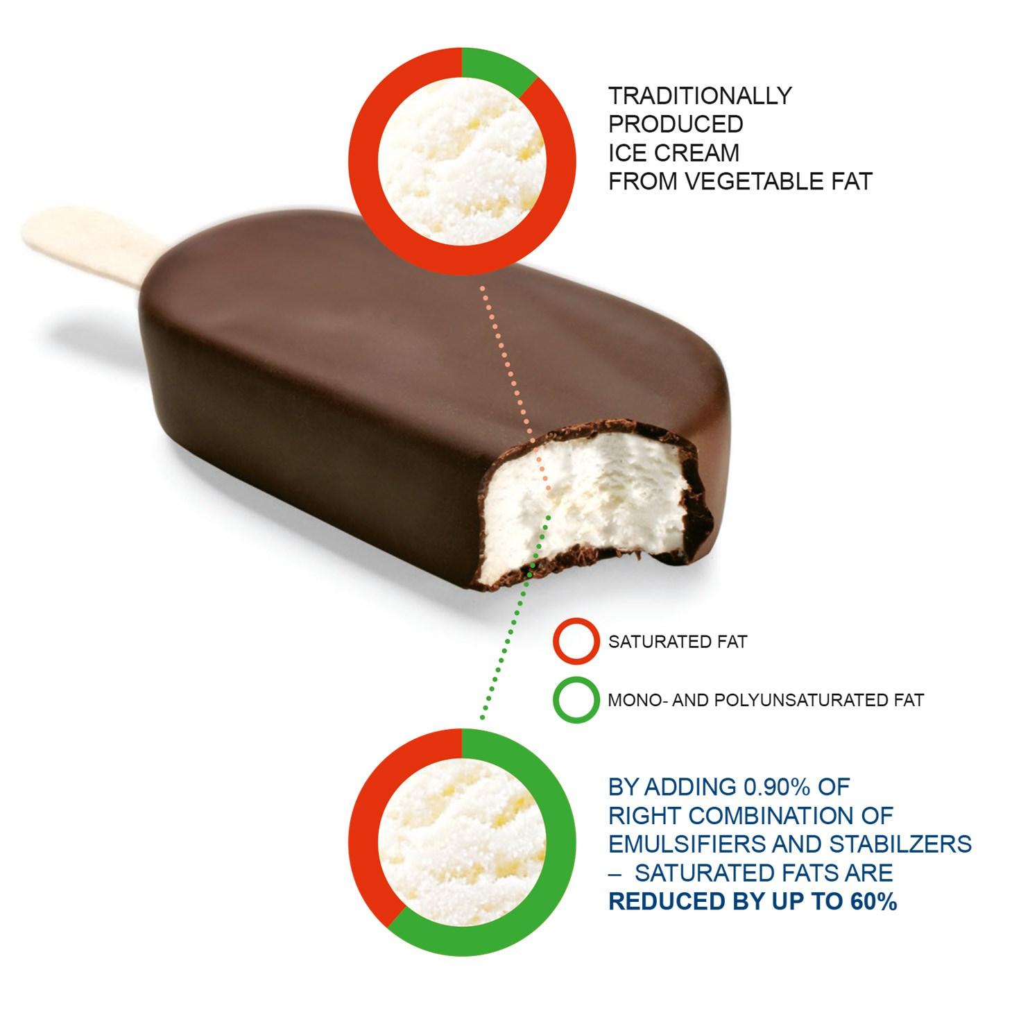 Discover How To Produce Ice Creams With Less Saturated Fats By Using Palsgaard Extruice And Palsgaard Lactem Emulsifiers Infographic