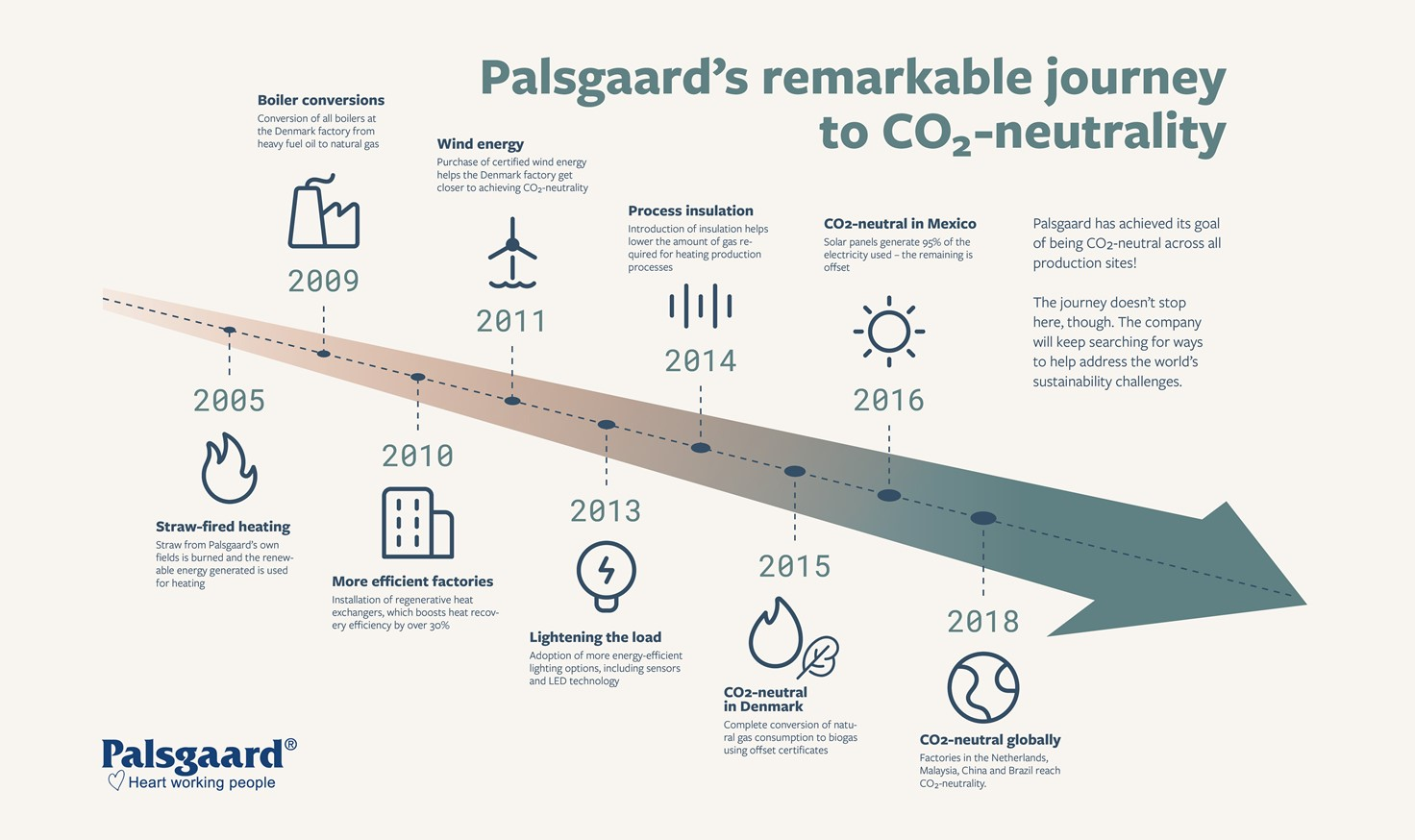 Palsgaard's Remarkable Journey To Carbon Neutrality