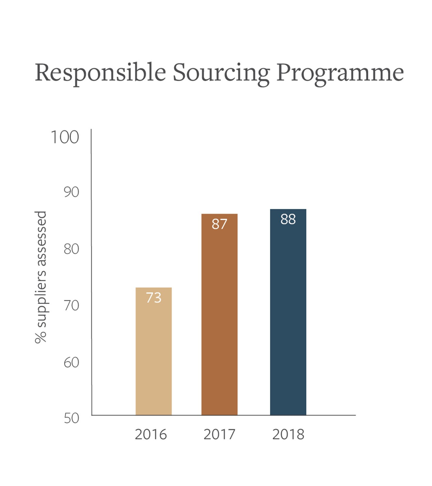 Palsgaard Responsible Sourcing Programme