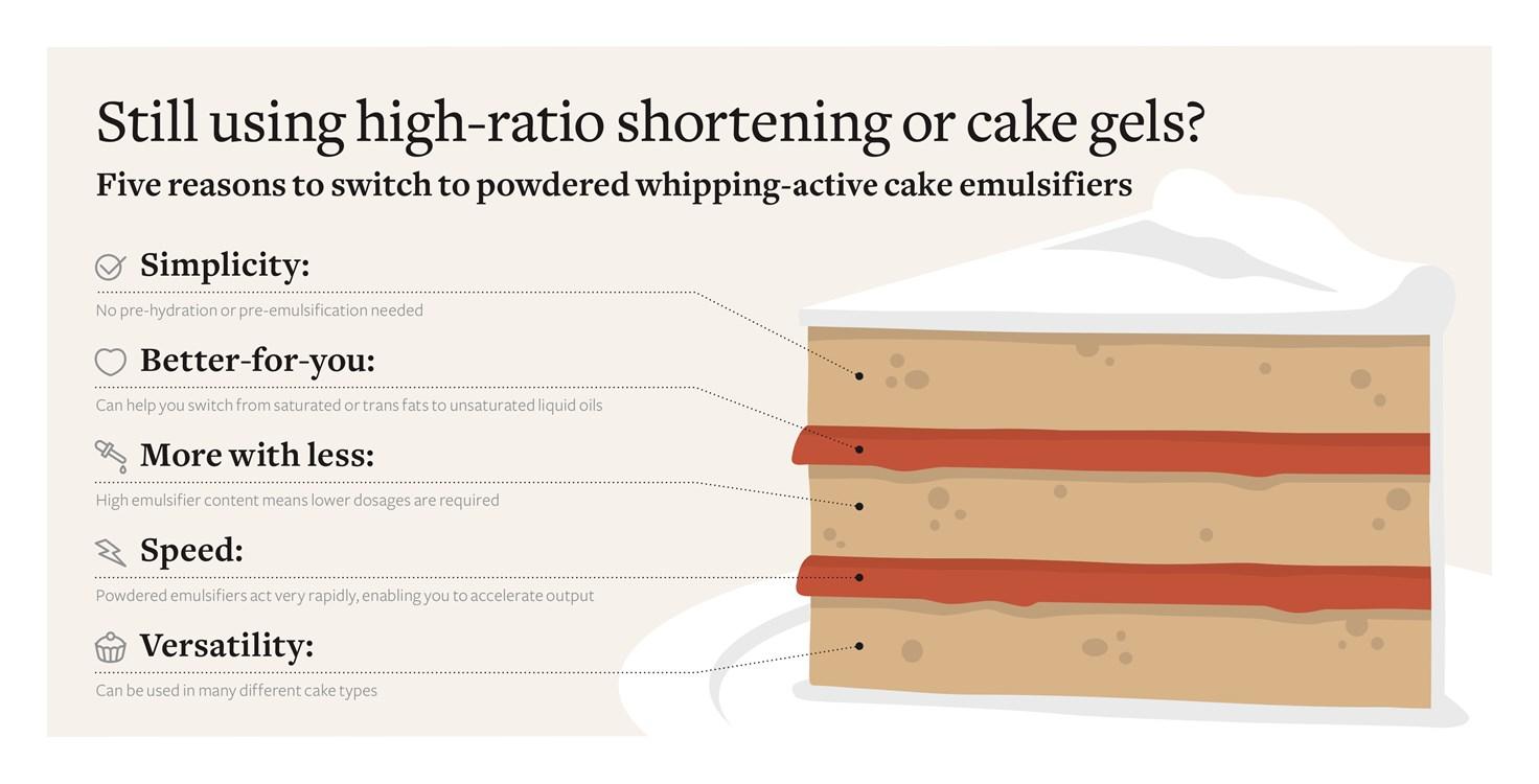 信息图表5个改用粉状发泡活性蛋糕软化剂的原因